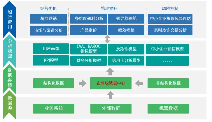 金融行业解决方案业务架构图